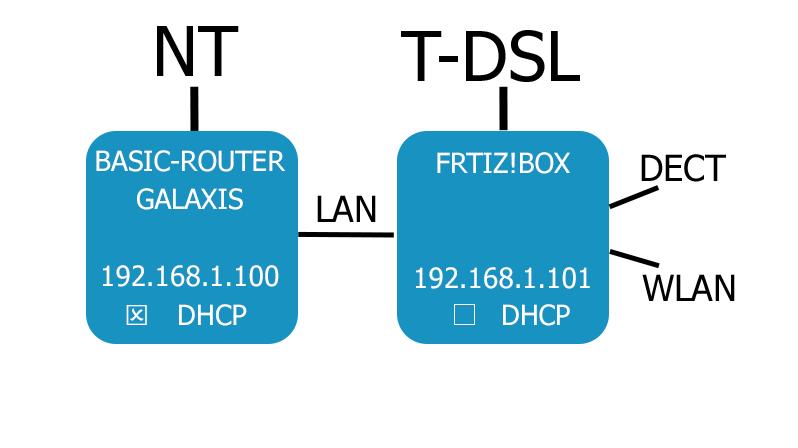 Schaubild Anschluss FritzBox und Galaxis-Router